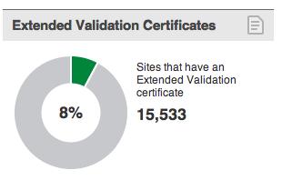 """Diffusione Delle Certificazioni SSL EV """"Barra Verde"""" (SSL Pulse, 2012)"""