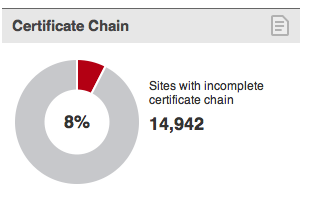 """Siti web con certificati SSL aventi """"Certificate Chain"""" interrotta (fonte: SSL Pulse, 2012)"""