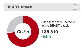 Potenzialità Dell'Attacco Beast Sui Principali Siti Web Al Mondo (Fonte: SSL Pulse, 2012)