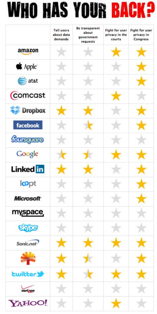 Livello di protezione dei dati personali sui principali siti mondiali